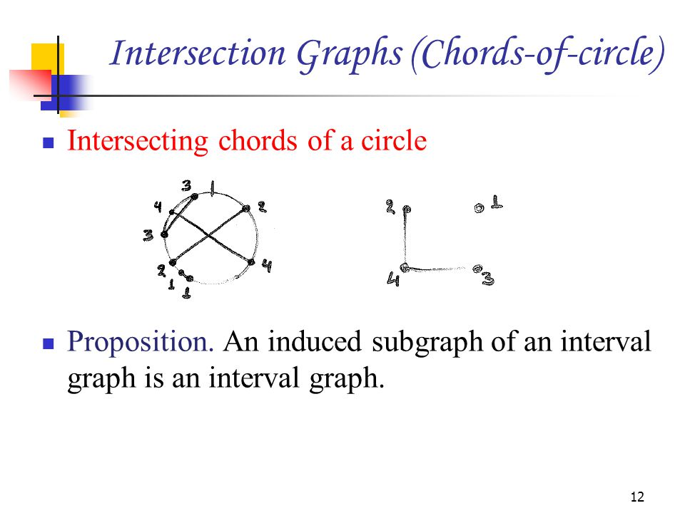 Intersecting chords of a circle Proposition. An induced subgraph of an interval graph is an interval graph. 12 Intersection Graphs (Chords-of-circle)