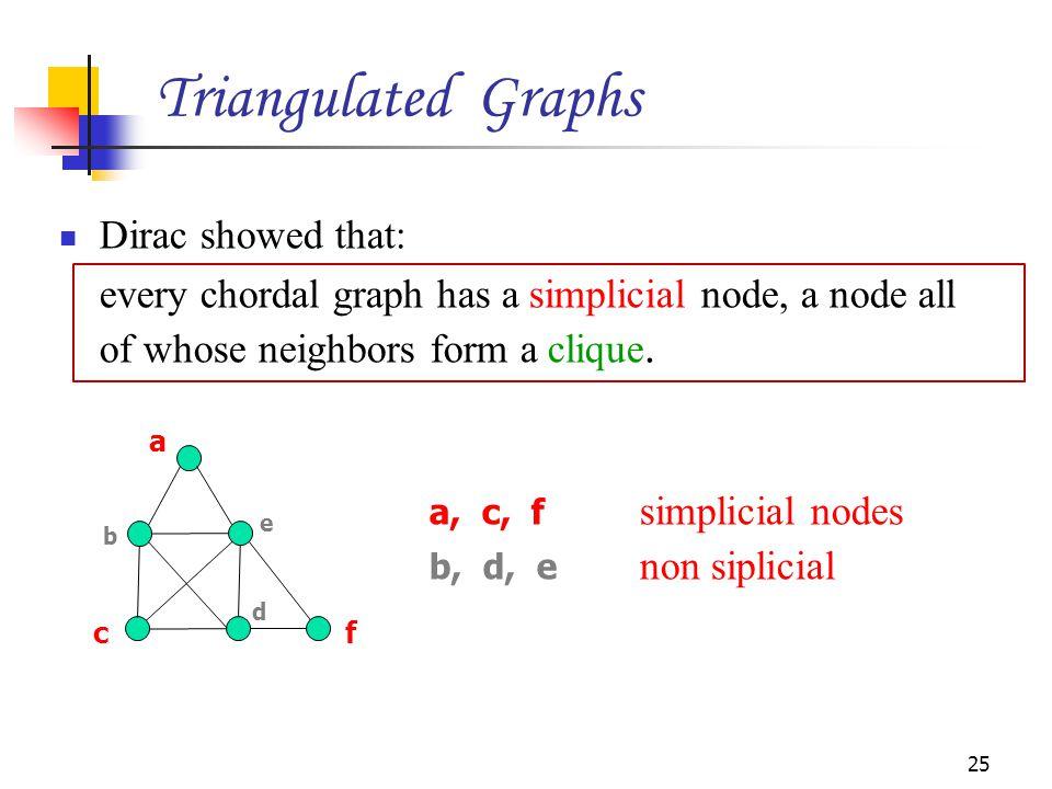 Dirac showed that: every chordal graph has a simplicial node, a node all of whose neighbors form a clique. 25 a b c d f e a, c, f simplicial nodes b,