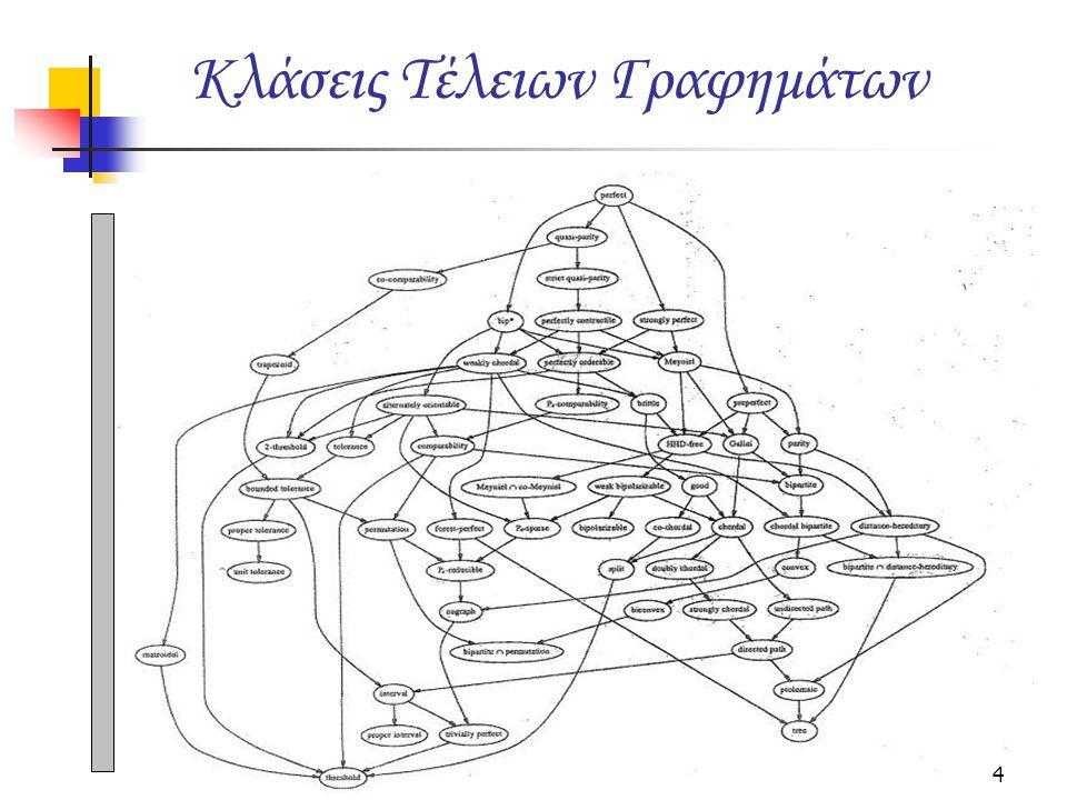 Dirac showed that: every chordal graph has a simplicial node, a node all of whose neighbors form a clique.