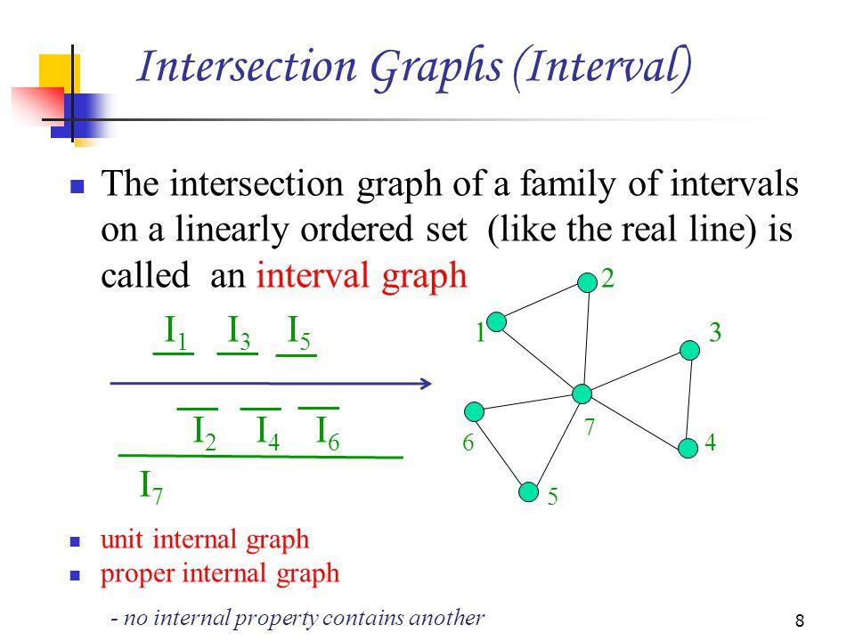 Circular-arc graphs properly contain the internal graphs.