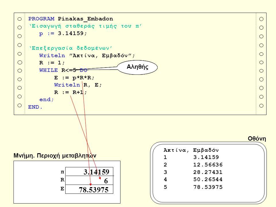 Δομή επανάληψης FOR … DO Η εντολή FOR … DO είναι μια επαναληπτική δομή της Pascal η οποία εμπεριέχει στην αρχή της μια μεταβλητή ελέγχου, που παίρνει τιμές μεταξύ μιας αρχικής τιμής t1 και μιας τελικής τιμής t2 και μια ομάδα εντολών, οι οποίες εκτελούνται, όσο η τιμή της μεταβλητής ελέγχου είναι μεταξύ της t1 και της t2.