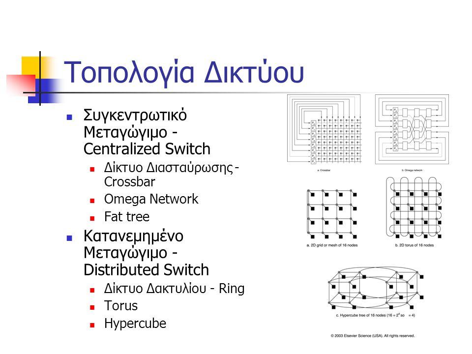 Τοπολογία Δικτύου Συγκεντρωτικό Μεταγώγιμο - Centralized Switch Δίκτυο Διασταύρωσης - Crossbar Omega Network Fat tree Κατανεμημένο Μεταγώγιμο - Distributed Switch Δίκτυο Δακτυλίου - Ring Torus Hypercube