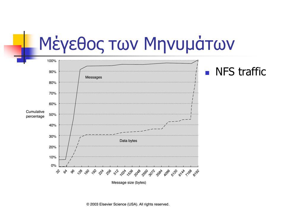 Μέγεθος των Μηνυμάτων NFS traffic