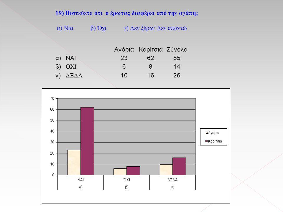 18) Με βάση ποιο χαρακτηριστικό από τα παρακάτω θα επιλέγατε τον σύντροφό σας; α) Εξωτερική εμφάνιση β) Χαρακτήρας / προσωπικότητα γ) και τα δύο Αγόρι