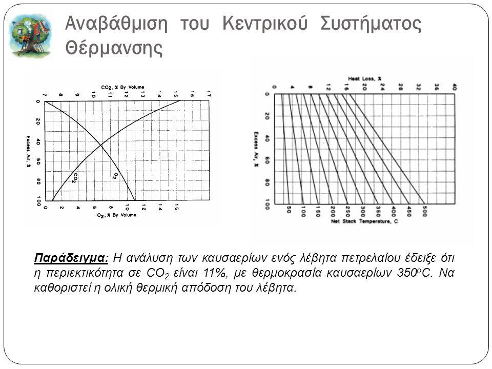 Αναβάθμιση του Κεντρικού Συστήματος Θέρμανσης Παράδειγμα: Η ανάλυση των καυσαερίων ενός λέβητα πετρελαίου έδειξε ότι η περιεκτικότητα σε CO 2 είναι 11%, µε θερµοκρασία καυσαερίων 350 o C.