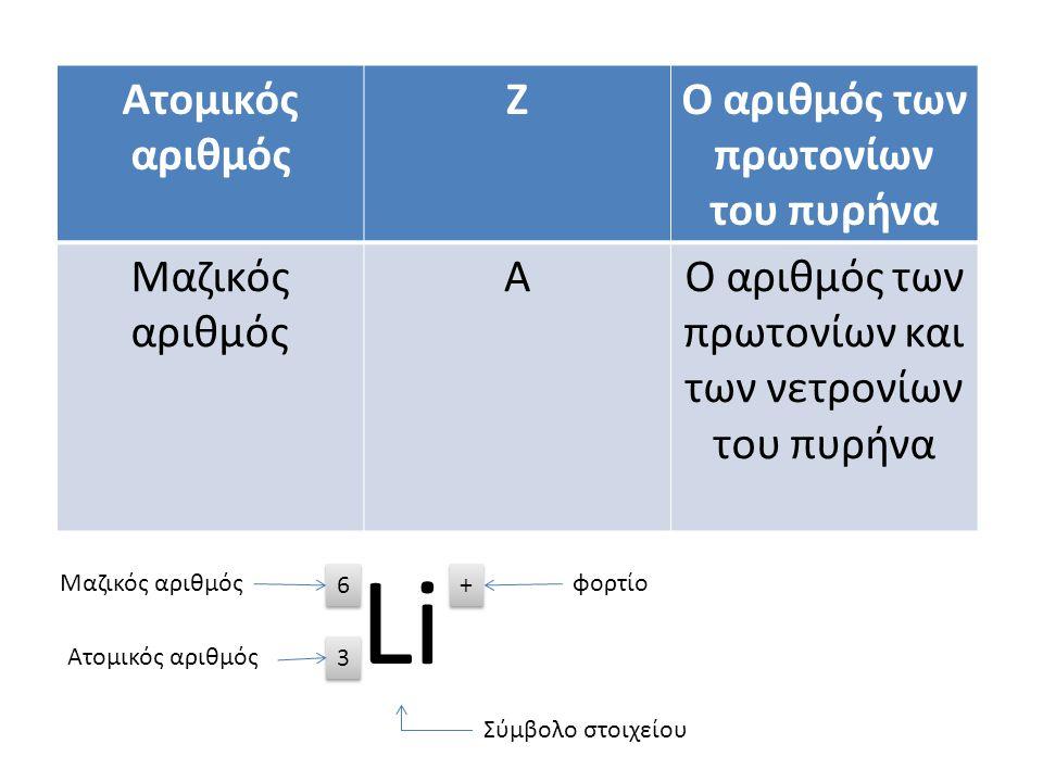 = Ατομικός αριθμός ΖΟ αριθμός των πρωτονίων του πυρήνα Μαζικός αριθμός ΑΟ αριθμός των πρωτονίων και των νετρονίων του πυρήνα Li 6 6 3 3 + + Σύμβολο στ