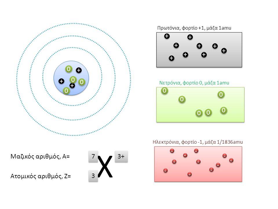 πυρήνας + + + + + + + + + + + + + + + + + + + + + + + + 0 0 0 0 0 0 0 0 0 0 0 0 0 0 0 0 0 0 0 0 - - - - - - - - - - - - - - - - - - - - - - Πρωτόνια,