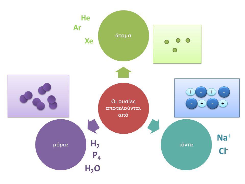 Οι ουσίες αποτελούνται από άτομαιόνταμόρια Xe Ar ΗeΗe H2H2 P4P4 H2OH2O + + + + + + + + - - - - - - - - Na + Cl -