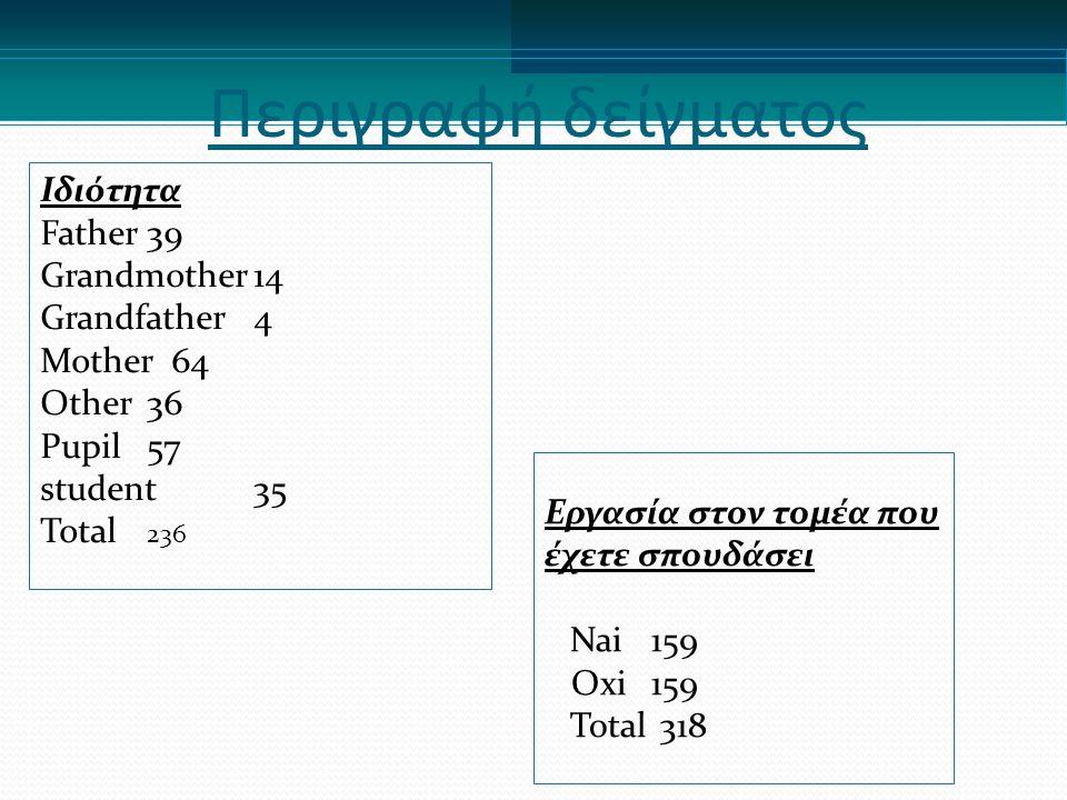Περιγραφή δείγματος Ιδιότητα Father39 Grandmother14 Grandfather4 Mother 64 Other36 Pupil57 student35 Total 236 Εργασία στον τομέα που έχετε σπουδάσει Nai159 Oxi159 Total 318
