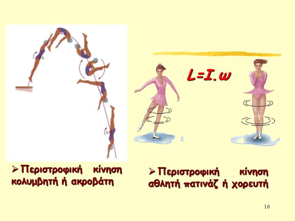 16  Περιστροφική κίνηση κολυμβητή ή ακροβάτη  Περιστροφική κίνηση αθλητή πατινάζ ή χορευτή L=I.ω