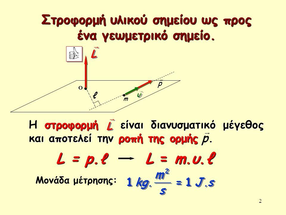 2 Στροφορμή υλικού σημείου ως προς ένα γεωμετρικό σημείο. m O ℓ L = m.υ.ℓ στροφορμή είναι διανυσματικό μέγεθος και αποτελεί την ροπή της ορμής. Η στρο