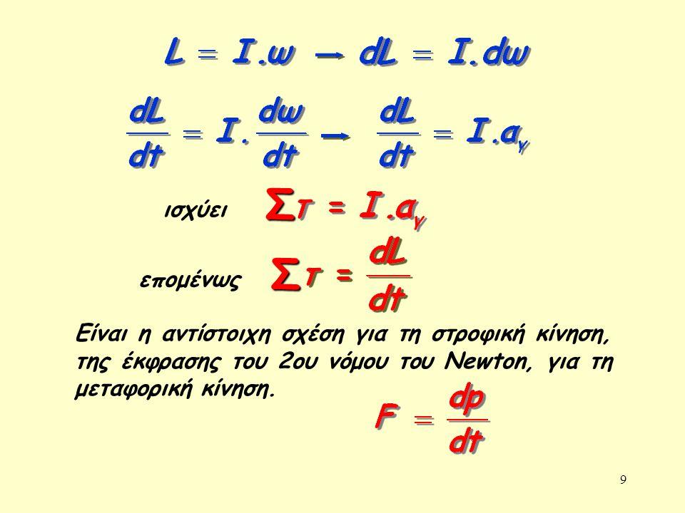 9 Είναι η αντίστοιχη σχέση για τη στροφική κίνηση, της έκφρασης του 2ου νόμου του Newton, για τη μεταφορική κίνηση. ισχύει επομένωςΣ Σ