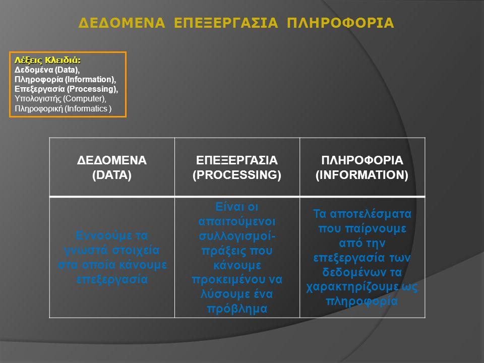 ΔΕΔΟΜΕΝΑ ΕΠΕΞΕΡΓΑΣΙΑ ΠΛΗΡΟΦΟΡΙΑ ΔΕΔΟΜΕΝΑ (DATA) ΕΠΕΞΕΡΓΑΣΙΑ (PROCESSING) ΠΛΗΡΟΦΟΡΙΑ (INFORMATION) Εννοούμε τα γνωστά στοιχεία στα οποία κάνουμε επεξερ