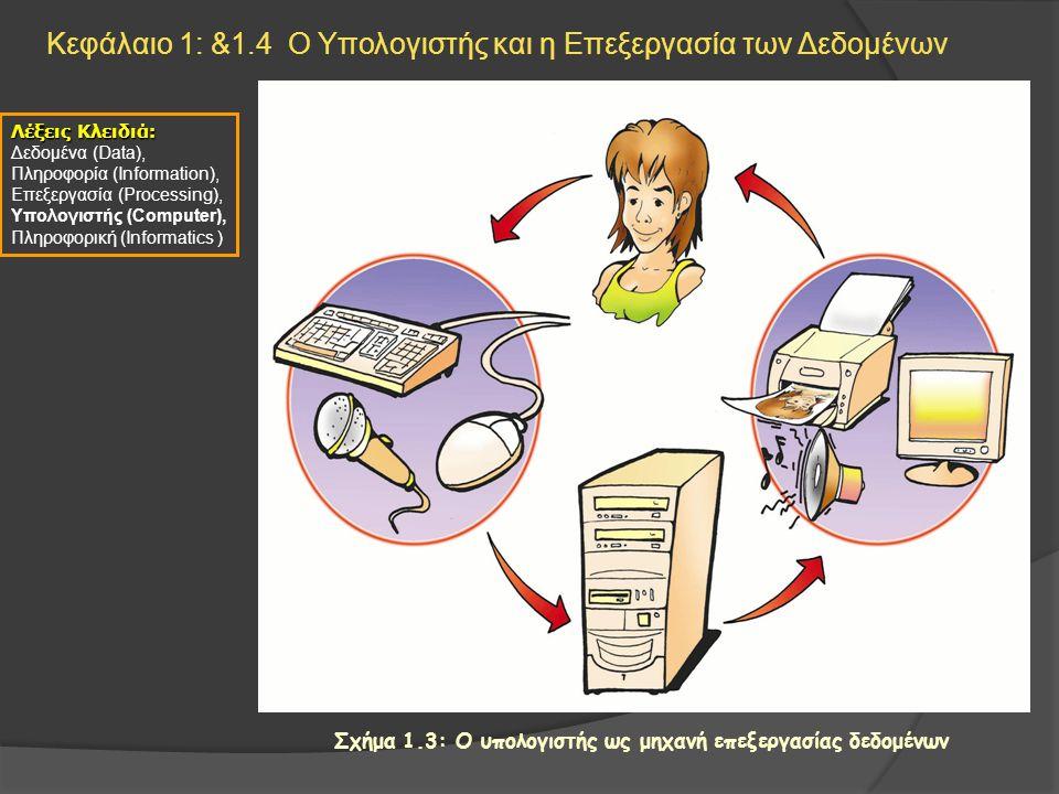 Κεφάλαιο 1: &1.4 Ο Υπολογιστής και η Επεξεργασία των Δεδομένων Λέξεις Κλειδιά: Δεδομένα (Data), Πληροφορία (Information), Επεξεργασία (Processing), Υπ