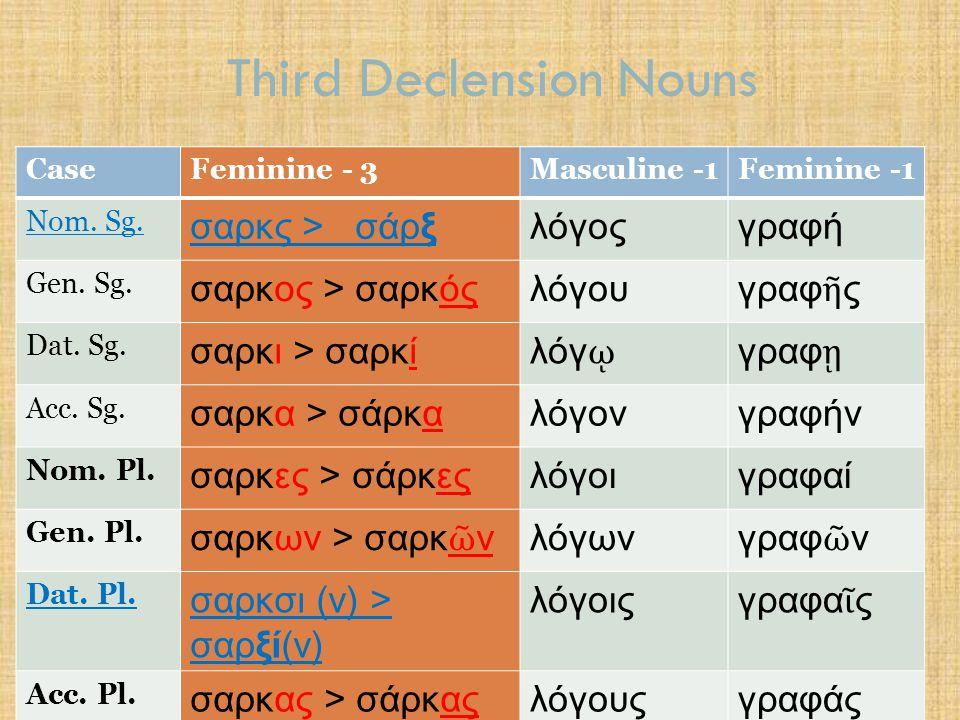 Third Declension Nouns CaseFeminine - 3Masculine -1Feminine -1 Nom. Sg. σαρκς > σάρξλόγοςγραφή Gen. Sg. σαρκος > σαρκόςλόγου γραφ ῆ ς Dat. Sg. σαρκι >