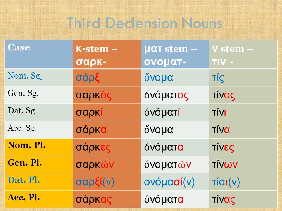 Third Declension Nouns CaseMasc.& Fem.Neut.Masc. & Fem.Neut.
