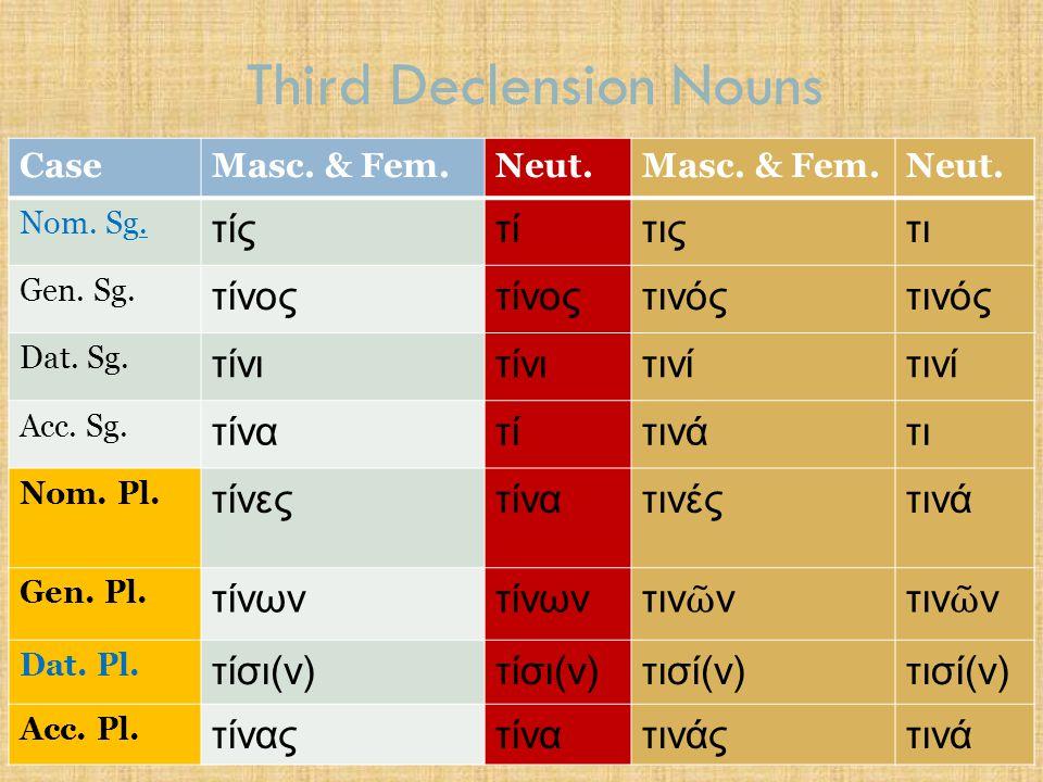 Third Declension Nouns CaseMasc. & Fem.Neut.Masc. & Fem.Neut. Nom. Sg. τίςτίτιςτι Gen. Sg. τίνος τινός Dat. Sg. τίνι τινί Acc. Sg. τίνατίτινάτι Nom. P