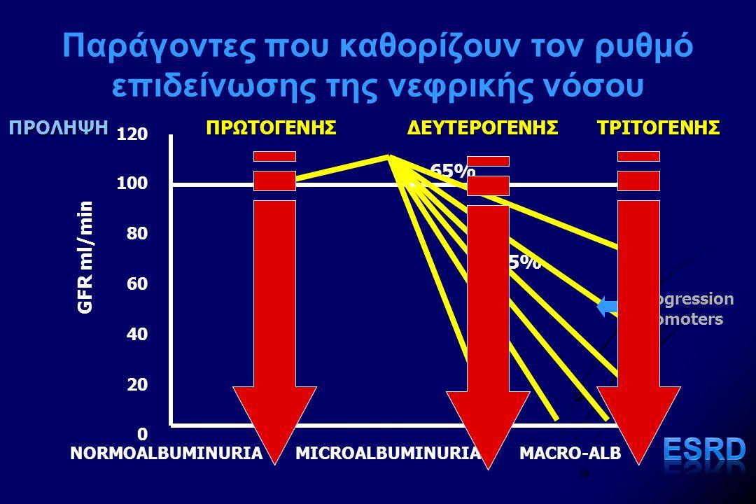 Παράγοντες που καθορίζουν τον ρυθμό επιδείνωσης της νεφρικής νόσου NORMOALBUMINURIAMICROALBUMINURIAMACRO-ALB GFR ml/min 120 100 80 60 40 20 0 35% 65% ΤΡΙΤΟΓΕΝΗΣΠΡΟΛΗΨΗΠΡΩΤΟΓΕΝΗΣΔΕΥΤΕΡΟΓΕΝΗΣ Progression Promoters