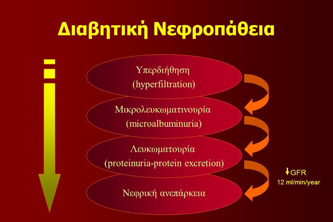 Νεφρική ανεπάρκεια Λευκωματουρία (proteinuria-protein excretion) Μικρολευκωματινουρία (microalbuminuria) Υπερδιήθηση (hyperfiltration) 12 ml/min/year GFR Διαβητική Νεφροπάθεια
