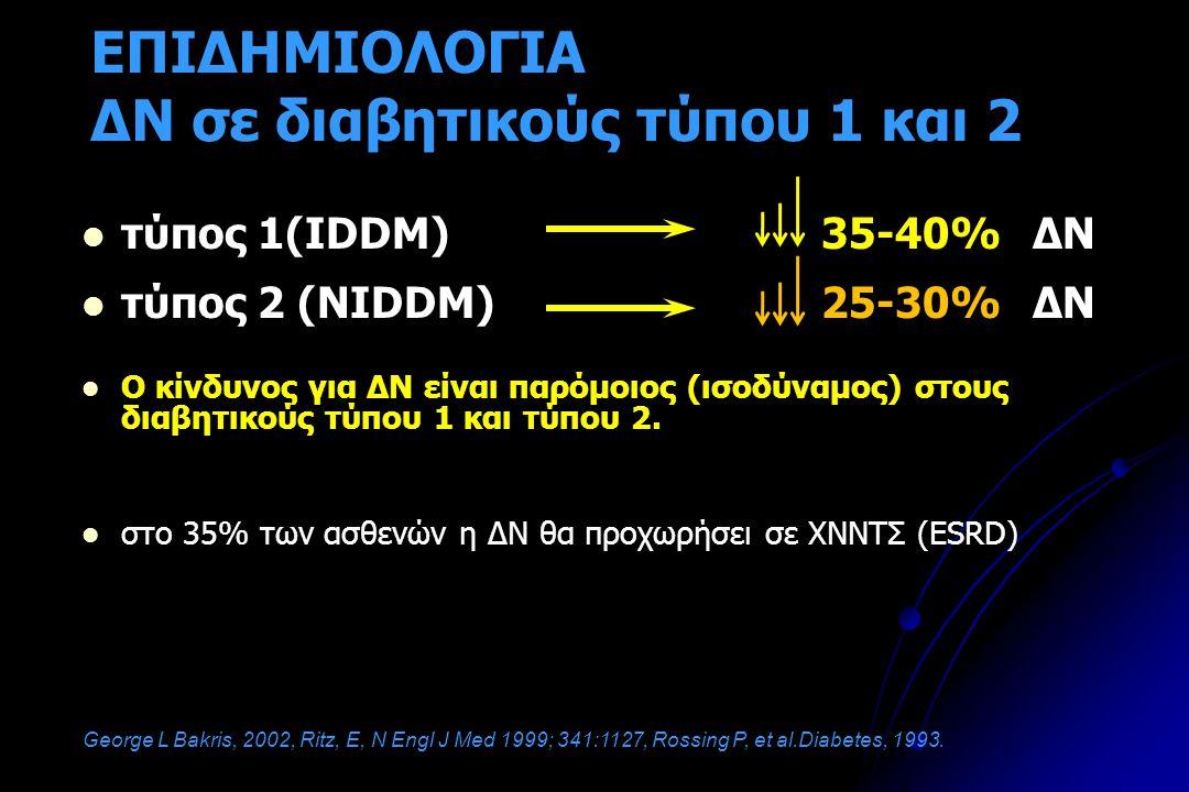 EΠΙΔΗΜΙΟΛΟΓΙΑ ΔΝ σε διαβητικούς τύπου 1 και 2 τύπος 1(IDDM)35-40%ΔΝ τύπος 2 (NIDDM)25-30%ΔΝ Ο κίνδυνος για ΔΝ είναι παρόμοιος (ισοδύναμος) στους διαβητικούς τύπου 1 και τύπου 2.