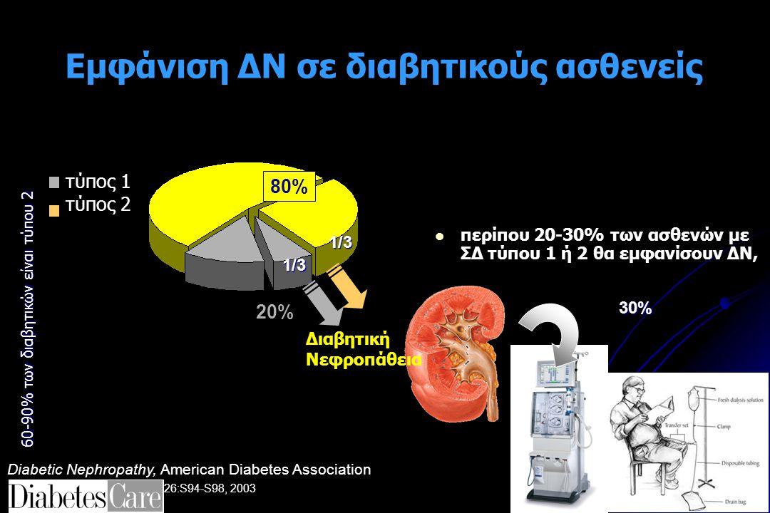 Εμφάνιση ΔΝ σε διαβητικούς ασθενείς περίπου 20-30% των ασθενών με ΣΔ τύπου 1 ή 2 θα εμφανίσουν ΔΝ, τύπος 1 τύπος 2 Διαβητική Νεφροπάθεια 80% 20% 1/3 1/3 30% 60-90% των διαβητικών είναι τύπου 2 Diabetic Nephropathy, American Diabetes Association Diabetes Care 26:S94-S98, 2003