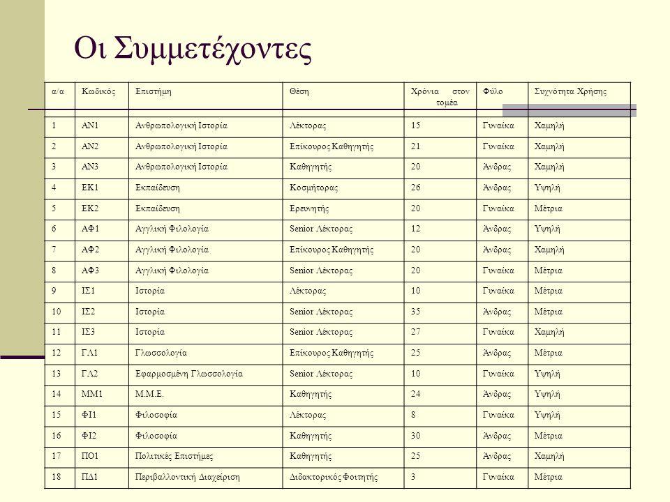 Οι Συμμετέχοντες α/αΚωδικόςΕπιστήμηΘέσηΧρόνια στον τομέα ΦύλοΣυχνότητα Χρήσης 1AN1Ανθρωπολογική ΙστορίαΛέκτορας15ΓυναίκαΧαμηλή 2AN2Ανθρωπολογική ΙστορίαΕπίκουρος Καθηγητής21ΓυναίκαΧαμηλή 3AN3Ανθρωπολογική ΙστορίαΚαθηγητής20ΆνδραςΧαμηλή 4EΚ1ΕκπαίδευσηΚοσμήτορας26ΆνδραςΥψηλή 5EΚ2ΕκπαίδευσηΕρευνητής20ΓυναίκαΜέτρια 6ΑΦ1Αγγλική ΦιλολογίαSenior Λέκτορας12ΆνδραςΥψηλή 7ΑΦ2Αγγλική ΦιλολογίαΕπίκουρος Καθηγητής20ΆνδραςΧαμηλή 8ΑΦ3Αγγλική ΦιλολογίαSenior Λέκτορας20ΓυναίκαΜέτρια 9ΙΣ1ΙστορίαΛέκτορας10ΓυναίκαΜέτρια 10ΙΣ2ΙστορίαSenior Λέκτορας35ΆνδραςΜέτρια 11ΙΣ3ΙστορίαSenior Λέκτορας27ΓυναίκαΧαμηλή 12ΓΛ1ΓλωσσολογίαΕπίκουρος Καθηγητής25ΆνδραςΜέτρια 13ΓΛ2Εφαρμοσμένη ΓλωσσολογίαSenior Λέκτορας10ΓυναίκαΥψηλή 14MΜ1Μ.Μ.Ε.Καθηγητής24ΆνδραςΥψηλή 15ΦΙ1ΦιλοσοφίαΛέκτορας8ΓυναίκαΥψηλή 16ΦΙ2ΦιλοσοφίαΚαθηγητής30ΆνδραςΜέτρια 17ΠΟ1Πολιτικές ΕπιστήμεςΚαθηγητής25ΆνδραςΧαμηλή 18ΠΔ1Περιβαλλοντική ΔιαχείρισηΔιδακτορικός Φοιτητής3ΓυναίκαΜέτρια