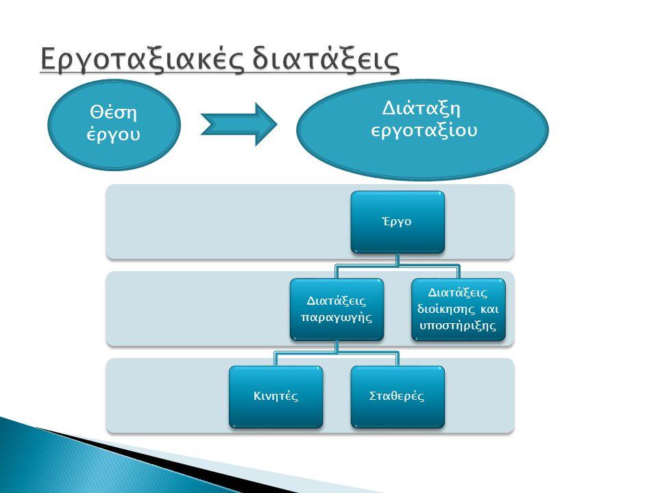 Θέση έργου Διάταξη εργοταξίου Έργο Διατάξεις παραγωγής ΚινητέςΣταθερές Διατάξεις διοίκησης και υποστήριξης