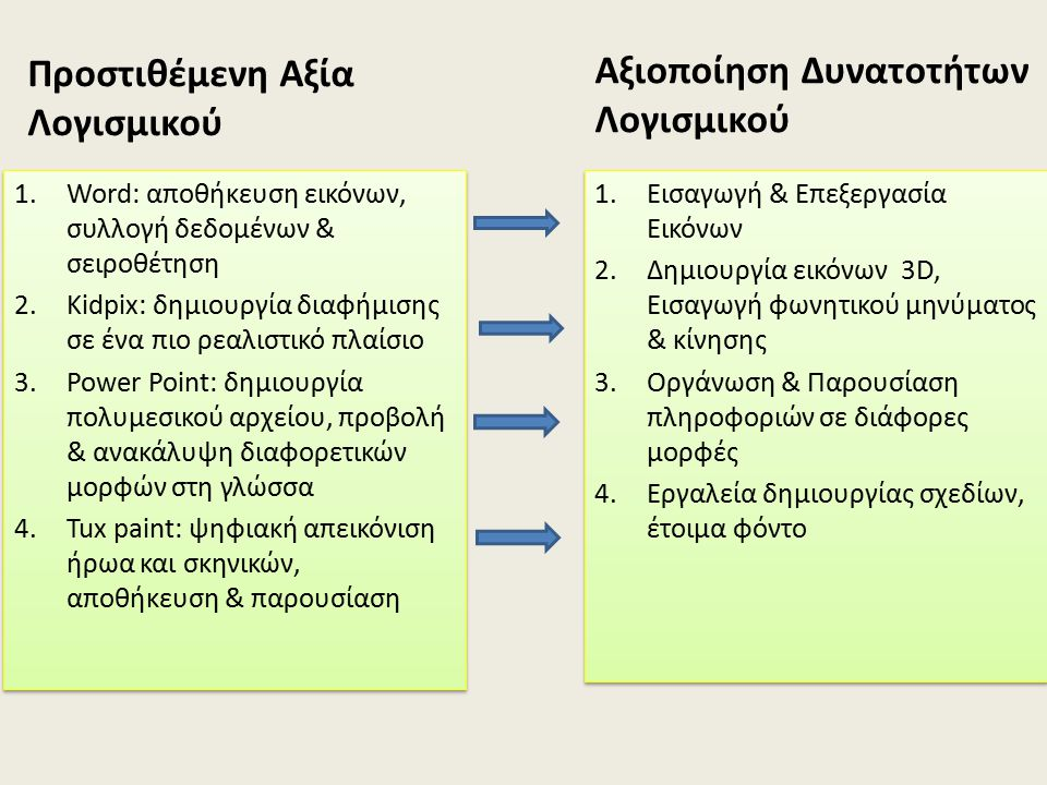 Προστιθέμενη Αξία Λογισμικού 1.Word: αποθήκευση εικόνων, συλλογή δεδομένων & σειροθέτηση 2.Kidpix: δημιουργία διαφήμισης σε ένα πιο ρεαλιστικό πλαίσιο 3.Power Point: δημιουργία πολυμεσικού αρχείου, προβολή & ανακάλυψη διαφορετικών μορφών στη γλώσσα 4.Tux paint: ψηφιακή απεικόνιση ήρωα και σκηνικών, αποθήκευση & παρουσίαση 1.Word: αποθήκευση εικόνων, συλλογή δεδομένων & σειροθέτηση 2.Kidpix: δημιουργία διαφήμισης σε ένα πιο ρεαλιστικό πλαίσιο 3.Power Point: δημιουργία πολυμεσικού αρχείου, προβολή & ανακάλυψη διαφορετικών μορφών στη γλώσσα 4.Tux paint: ψηφιακή απεικόνιση ήρωα και σκηνικών, αποθήκευση & παρουσίαση Αξιοποίηση Δυνατοτήτων Λογισμικού 1.Εισαγωγή & Επεξεργασία Εικόνων 2.Δημιουργία εικόνων 3D, Εισαγωγή φωνητικού μηνύματος & κίνησης 3.Οργάνωση & Παρουσίαση πληροφοριών σε διάφορες μορφές 4.Εργαλεία δημιουργίας σχεδίων, έτοιμα φόντο 1.Εισαγωγή & Επεξεργασία Εικόνων 2.Δημιουργία εικόνων 3D, Εισαγωγή φωνητικού μηνύματος & κίνησης 3.Οργάνωση & Παρουσίαση πληροφοριών σε διάφορες μορφές 4.Εργαλεία δημιουργίας σχεδίων, έτοιμα φόντο