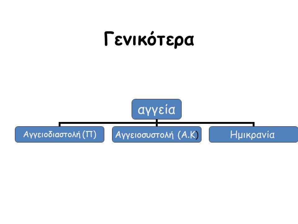 Γενικότερα αγγεία Αγγειοδιαστολή (Π) Αγγειοσυστολή (Α.Κ) Ημικρανία