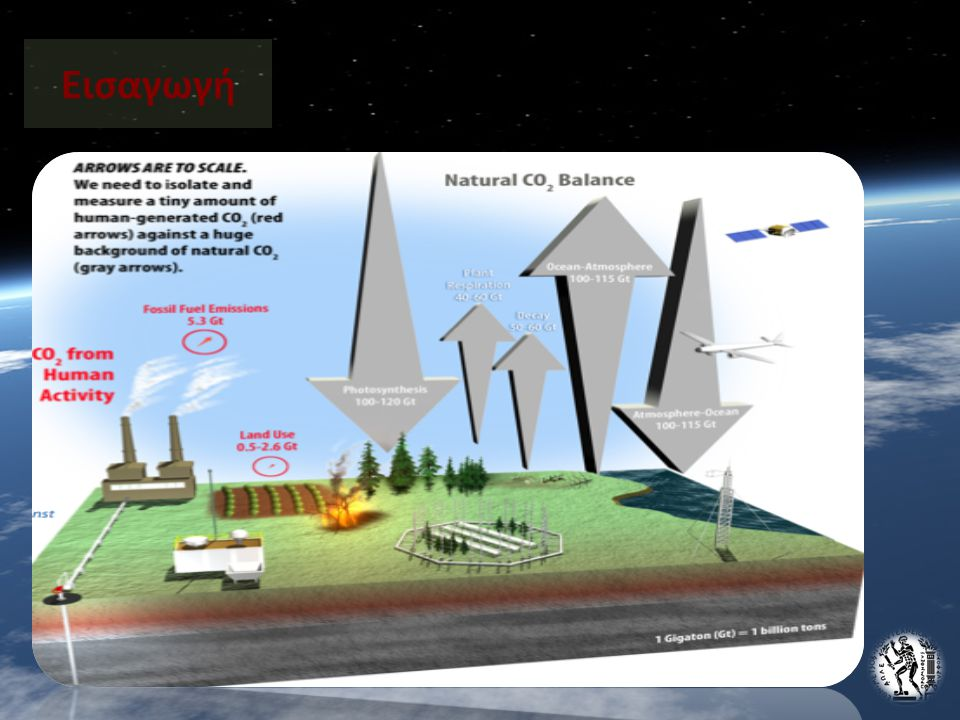 Ιστορική Αναδρομή 60s (Η.Π.Α.) - χρήση των ακτίνων λέιζερ για καταγραφή της ατμοσφαιρικής ρύπανσης (κατώτερη ατμόσφαιρα) καθώς και των διαφόρων παραμέτρων της ατμόσφαιρας(π.χ.