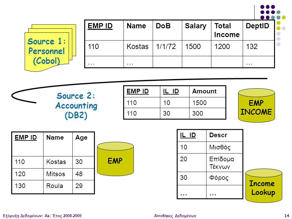 Εξόρυξη Δεδομένων: Ακ. Έτος 2008-2009Αποθήκες Δεδομένων14 EMP IDNameDoBSalaryTotal Income DeptID 110Kostas1/1/7215001200132 ……… Source 1: Personnel (C