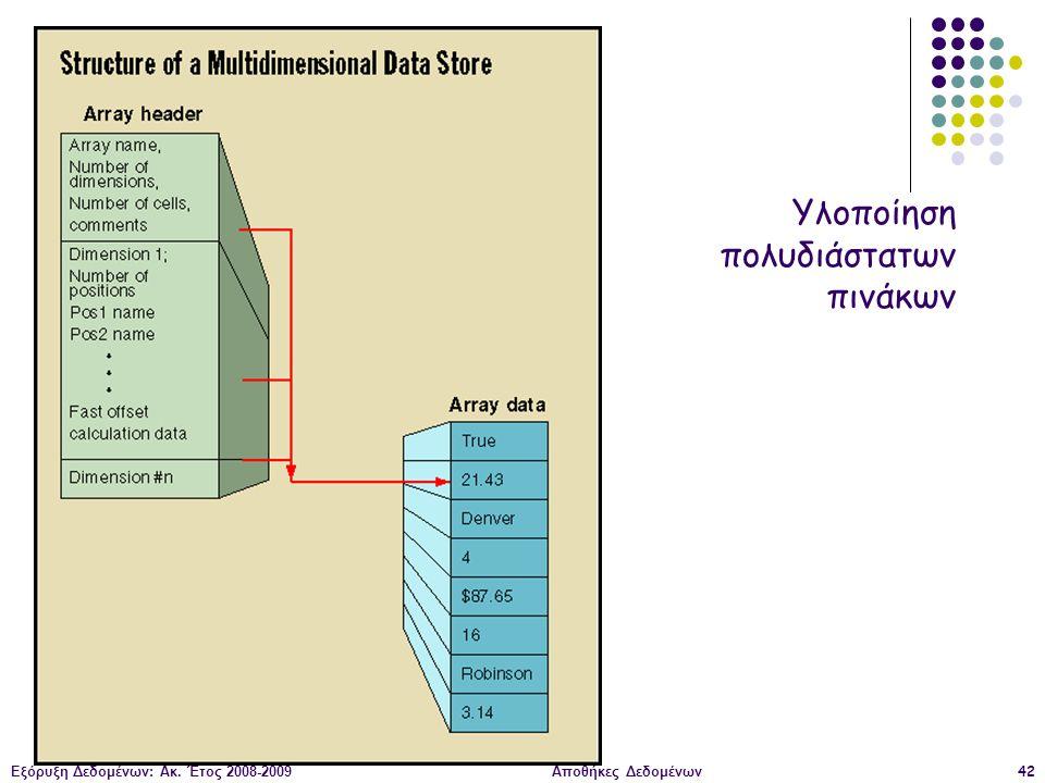 Εξόρυξη Δεδομένων: Ακ. Έτος 2008-2009Αποθήκες Δεδομένων42 Υλοποίηση πολυδιάστατων πινάκων