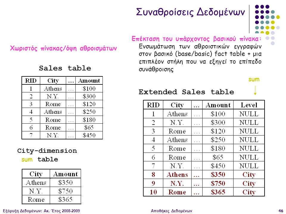 Εξόρυξη Δεδομένων: Ακ. Έτος 2008-2009Αποθήκες Δεδομένων46 Χωριστός πίνακας/όψη αθροισμάτων Extended Sales table Sales table City-dimension sum table s