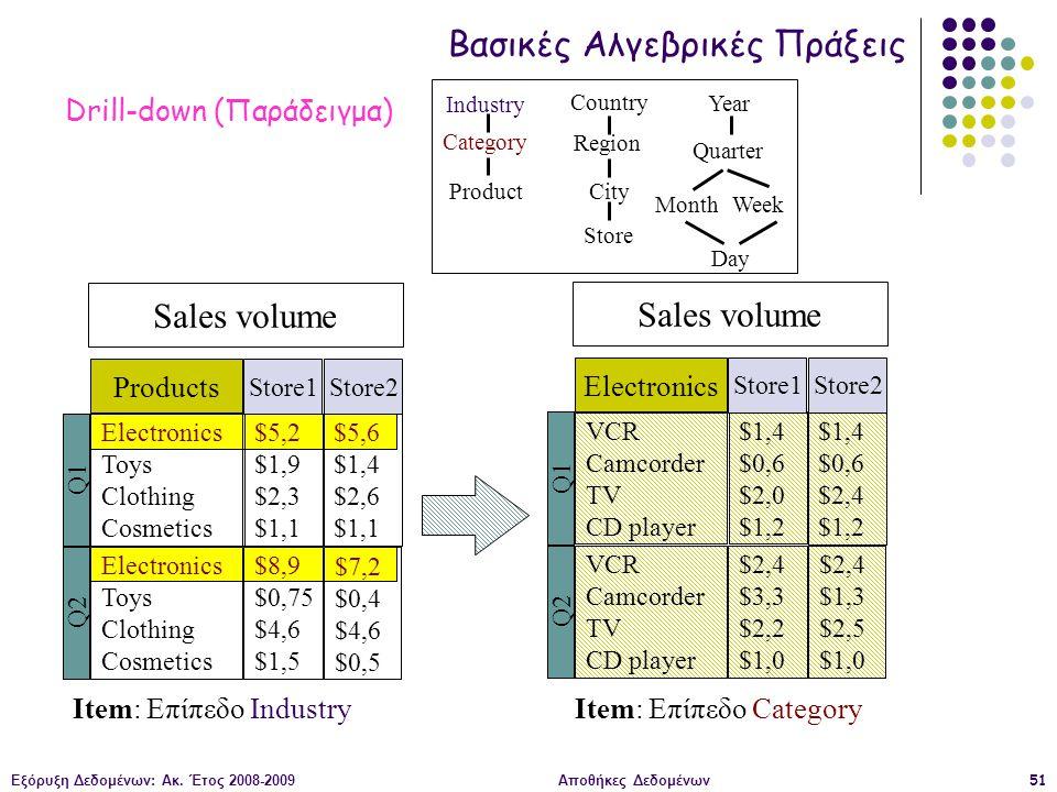 Εξόρυξη Δεδομένων: Ακ. Έτος 2008-2009Αποθήκες Δεδομένων51 Sales volume Electronics Toys Clothing Cosmetics Q1 $5,2 $1,9 $2,3 $1,1 Electronics Toys Clo
