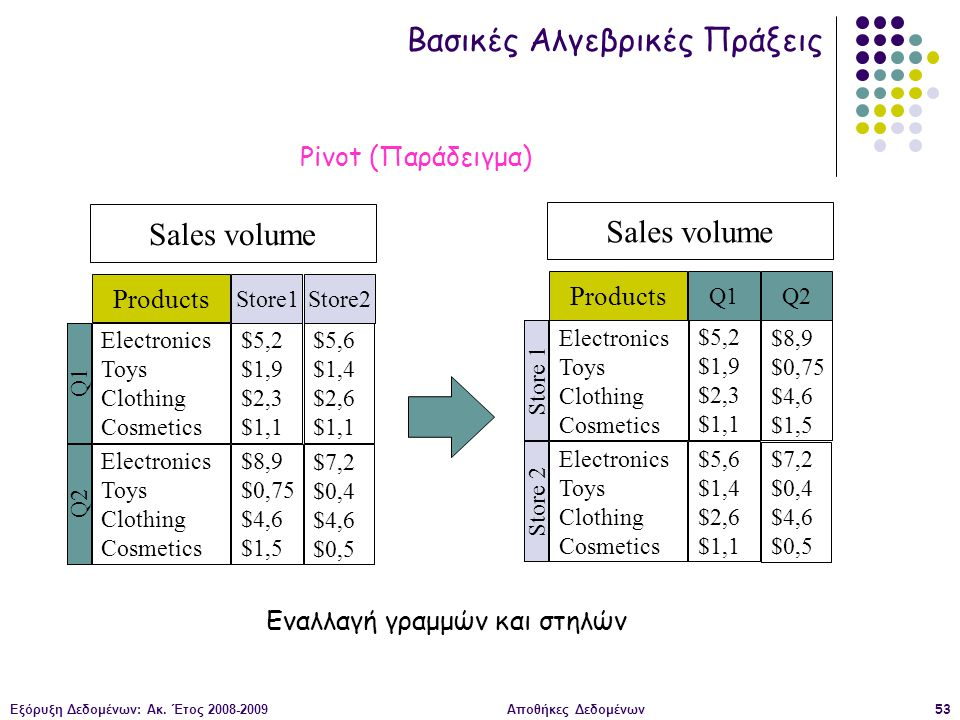 Εξόρυξη Δεδομένων: Ακ. Έτος 2008-2009Αποθήκες Δεδομένων53 Sales volume Electronics Toys Clothing Cosmetics Q1 $5,2 $1,9 $2,3 $1,1 Electronics Toys Clo