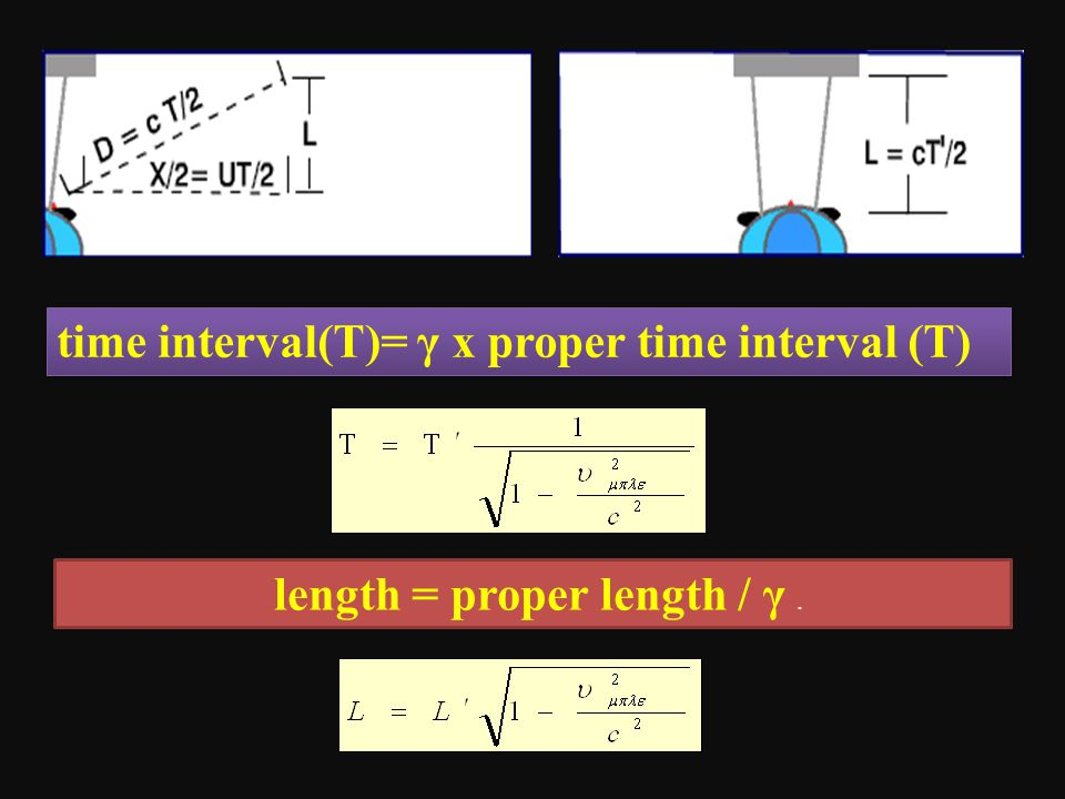 length = proper length / γ. time interval(Τ)= γ x proper time interval (Τ)