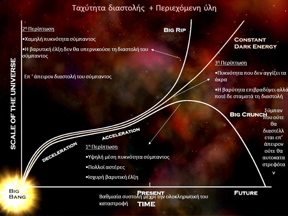 57 Ταχύτητα διαστολής + Περιεχόμενη ύλη 1 η Περίπτωση Υψηλή μέση πυκνότητα σύμπαντος Πολλοί αστέρες Ισχυρή βαρυτική έλξη Βαθμιαία συστολή μέχρι την ολ