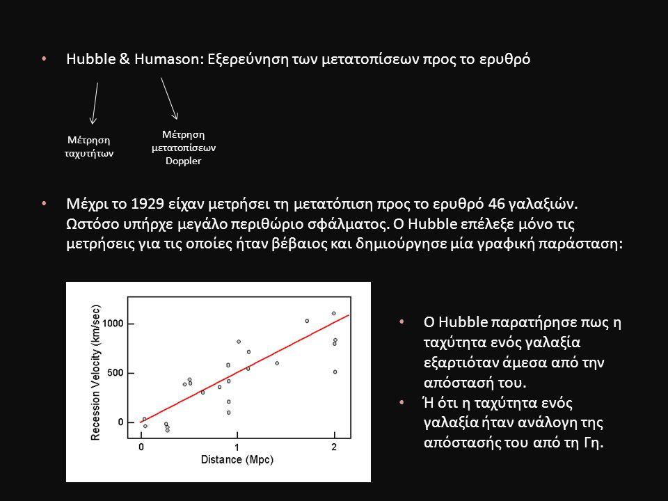 Hubble & Humason: Εξερεύνηση των μετατοπίσεων προς το ερυθρό Μέχρι το 1929 είχαν μετρήσει τη μετατόπιση προς το ερυθρό 46 γαλαξιών.
