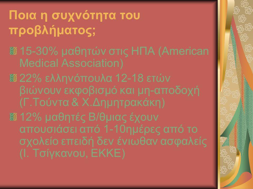 Ποια η συχνότητα του προβλήματος; 15-30% μαθητών στις ΗΠΑ (American Medical Association) 22% ελληνόπουλα 12-18 ετών βιώνουν εκφοβισμό και μη-αποδοχή (Γ.Τούντα & Χ.Δημητρακάκη) 12% μαθητές Β/θμιας έχουν απουσιάσει από 1-10ημέρες από το σχολείο επειδή δεν ένιωθαν ασφαλείς (Ι.