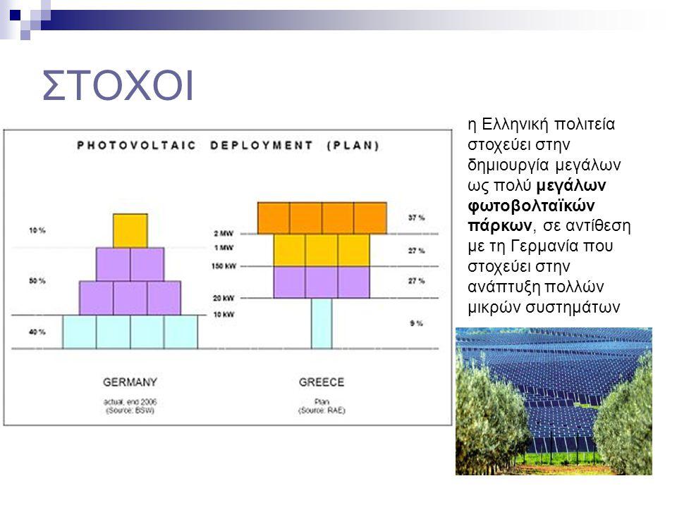 ΣΤΟΧΟΙ η Ελληνική πολιτεία στοχεύει στην δημιουργία μεγάλων ως πολύ μεγάλων φωτοβολταϊκών πάρκων, σε αντίθεση με τη Γερμανία που στοχεύει στην ανάπτυξ