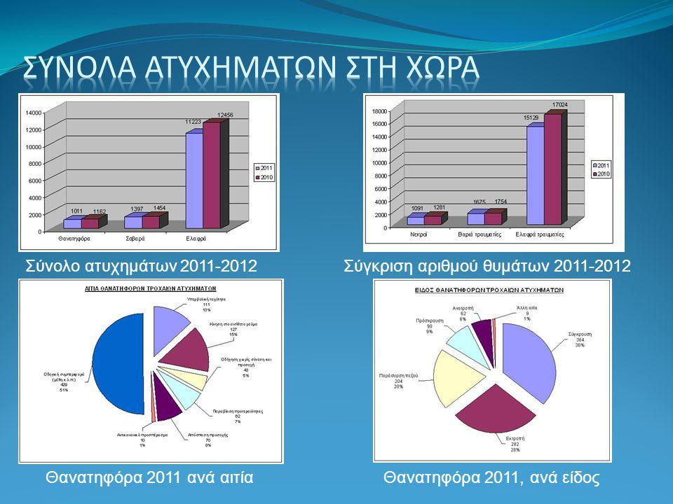 Σύνολο ατυχημάτων 2011-2012Σύγκριση αριθμού θυμάτων 2011-2012 Θανατηφόρα 2011 ανά αιτίαΘανατηφόρα 2011, ανά είδος