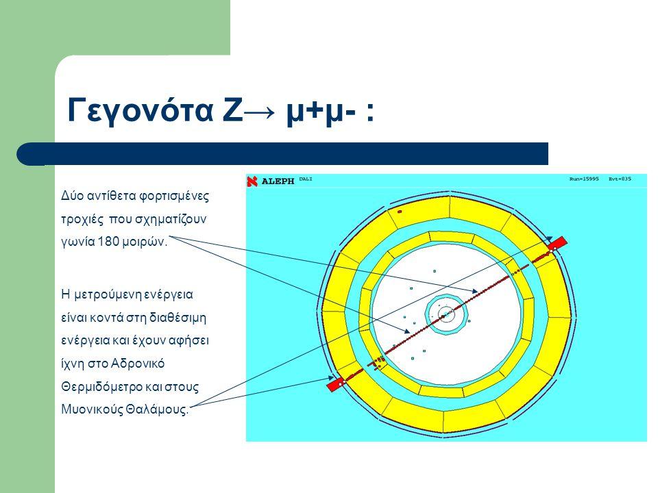 Γεγονότα Ζ→ μ+μ- : Δύο αντίθετα φορτισμένες τροχιές που σχηματίζουν γωνία 180 μοιρών. Η μετρούμενη ενέργεια είναι κοντά στη διαθέσιμη ενέργεια και έχο