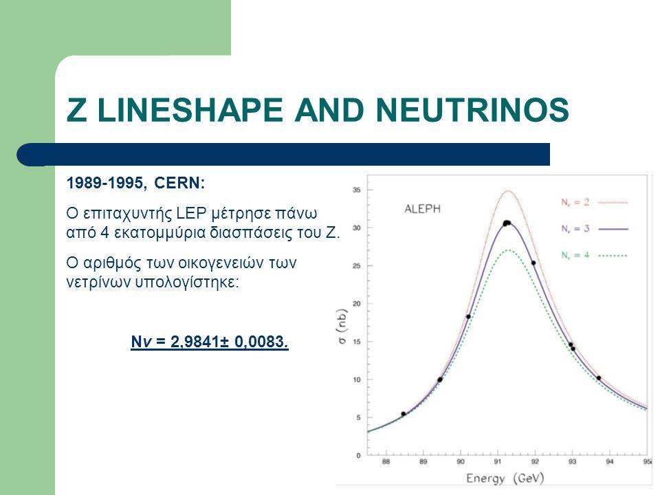 Z LINESHAPE AND NEUTRINOS 1989-1995, CERN: O επιταχυντής LEP μέτρησε πάνω από 4 εκατομμύρια διασπάσεις του Ζ. Ο αριθμός των οικογενειών των νετρίνων υ