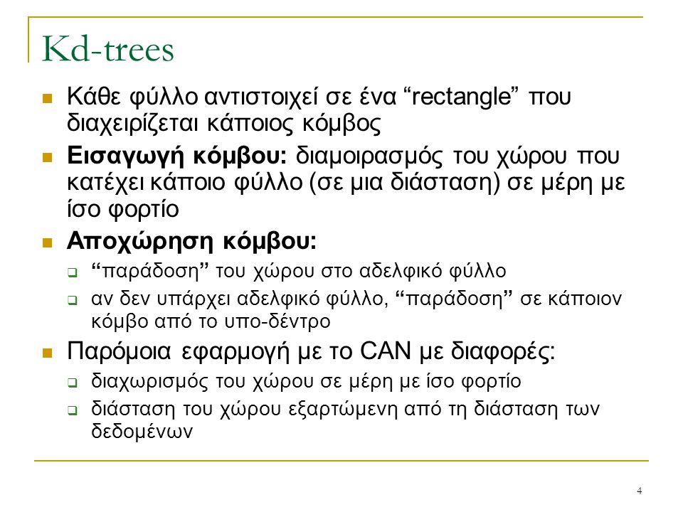 "4 Kd-trees Κάθε φύλλο αντιστοιχεί σε ένα ""rectangle"" που διαχειρίζεται κάποιος κόμβος Εισαγωγή κόμβου: διαμοιρασμός του χώρου που κατέχει κάποιο φύλλο"