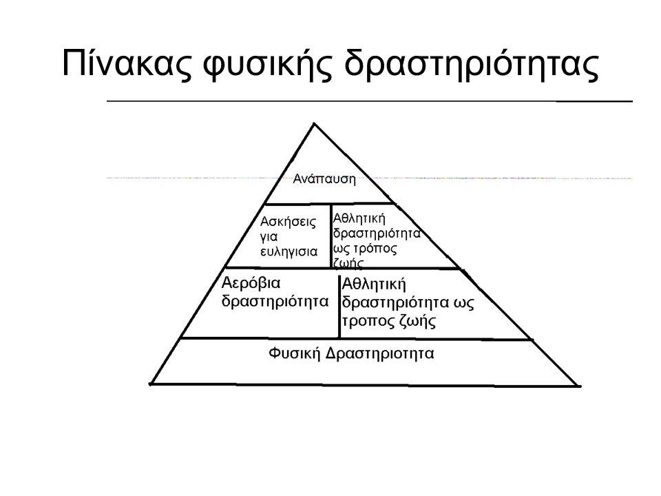 Πίνακας φυσικής δραστηριότητας
