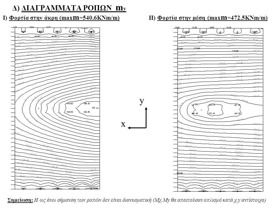 Δ) ΔΙΑΓΡΑΜΜΑΤΑ ΡΟΠΩΝ m y I) Φορτία στην άκρη (max m =540.6KNm/m)IΙ) Φορτία στην μέση (max m =472.5KNm/m) Σημείωση: Η ως άνω σήμανση των ροπών δεν είνα