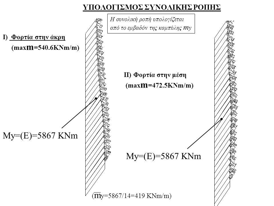 ΥΠΟΛΟΓΙΣΜΟΣ ΣΥΝΟΛΙΚΗΣ ΡΟΠΗΣ Ι) Φορτία στην άκρη (max m =540.6KNm/m) IΙ) Φορτία στην μέση (max m =472.5KNm/m) My=(E)=5867 KNm ( m y=5867/14=419 KNm/m)