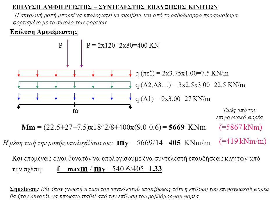 ΕΠΙΛΥΣΗ ΑΜΦΙΕΡΕΙΣΤΗΣ – ΣΥΝΤΕΛΕΣΤΗΣ ΕΠΑΥΞΗΣΗΣ ΚΙΝΗΤΩΝ Επίλυση Αμφιέρειστης P q (πεζ) = 2x3.75x1.00=7.5 KN/m q (Λ2,Λ3…) = 3x2.5x3.00=22.5 KN/m q (Λ1) =