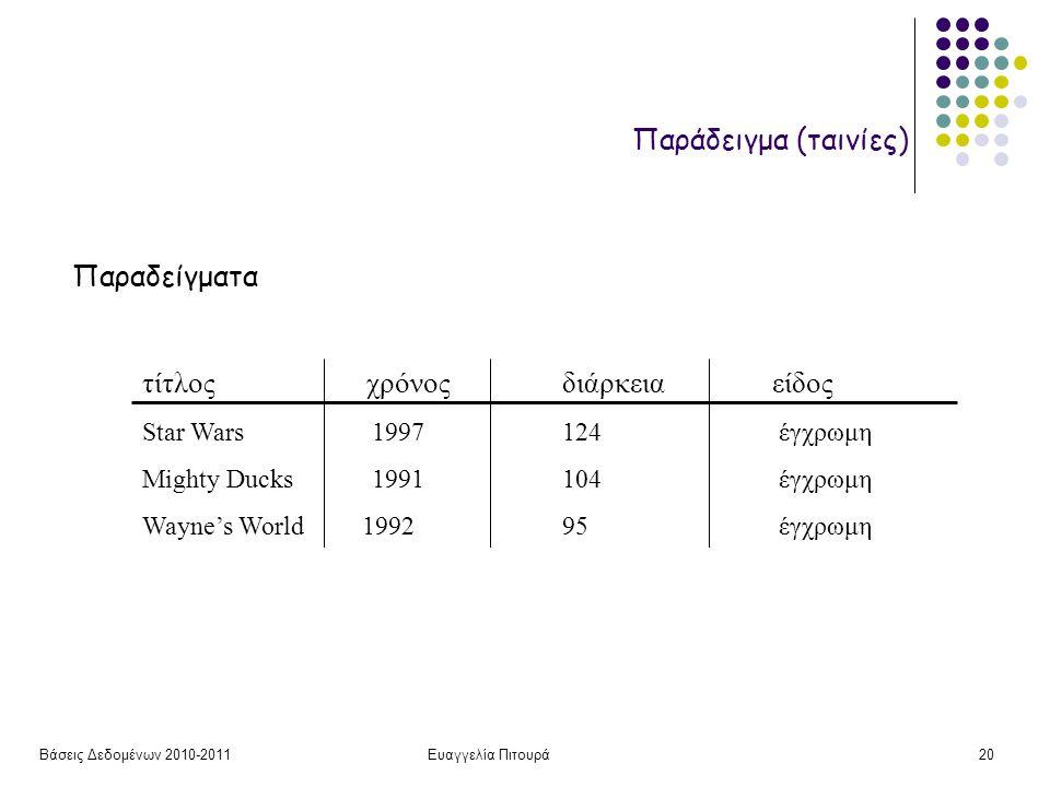 Βάσεις Δεδομένων 2010-2011Ευαγγελία Πιτουρά20 Παραδείγματα τίτλος χρόνοςδιάρκειαείδος Star Wars 1997 124 έγχρωμη Mighty Ducks 1991 104 έγχρωμη Wayne's World 1992 95 έγχρωμη Παράδειγμα (ταινίες)