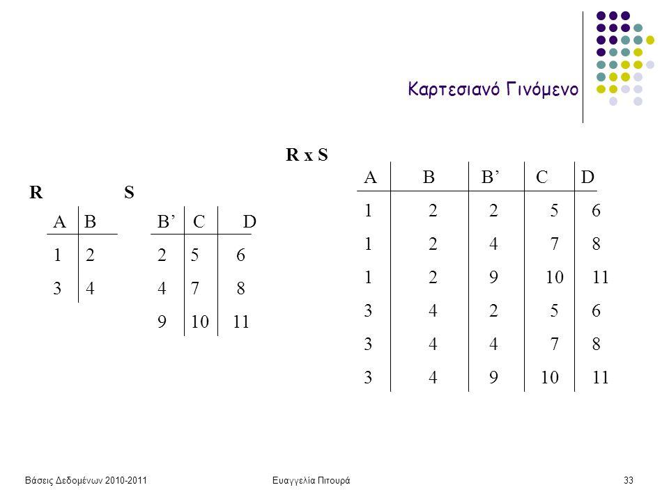 Βάσεις Δεδομένων 2010-2011Ευαγγελία Πιτουρά33 Καρτεσιανό Γινόμενο Α Β 1 2 3 4 B' C D 2 5 6 4 7 8 9 10 11 RS R x S A B B' C D 1 2 2 5 6 1 2 4 7 8 1 2 9 10 11 3 4 2 5 6 3 4 4 7 8 3 4 9 10 11